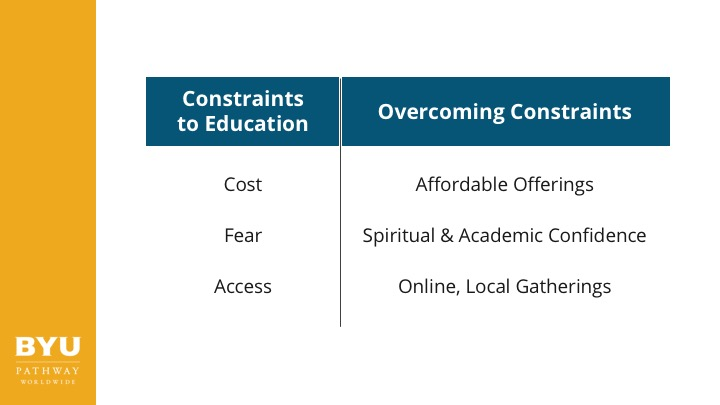 Constraints to Education: cost, fear, access. Overcoming Constraints: affordable offerings, spiritual and academic confidence, online, local gatherings.